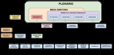 Organograma - Câmara de Vereadores de Cachoeiras de Macacu - RJ - ATUALIZADO 05-02-2019