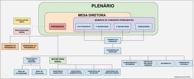 Organograma - Câmara de Vereadores de Cachoeiras de Macacu - RJ - ATUALIZADO - JANEIRO 2021