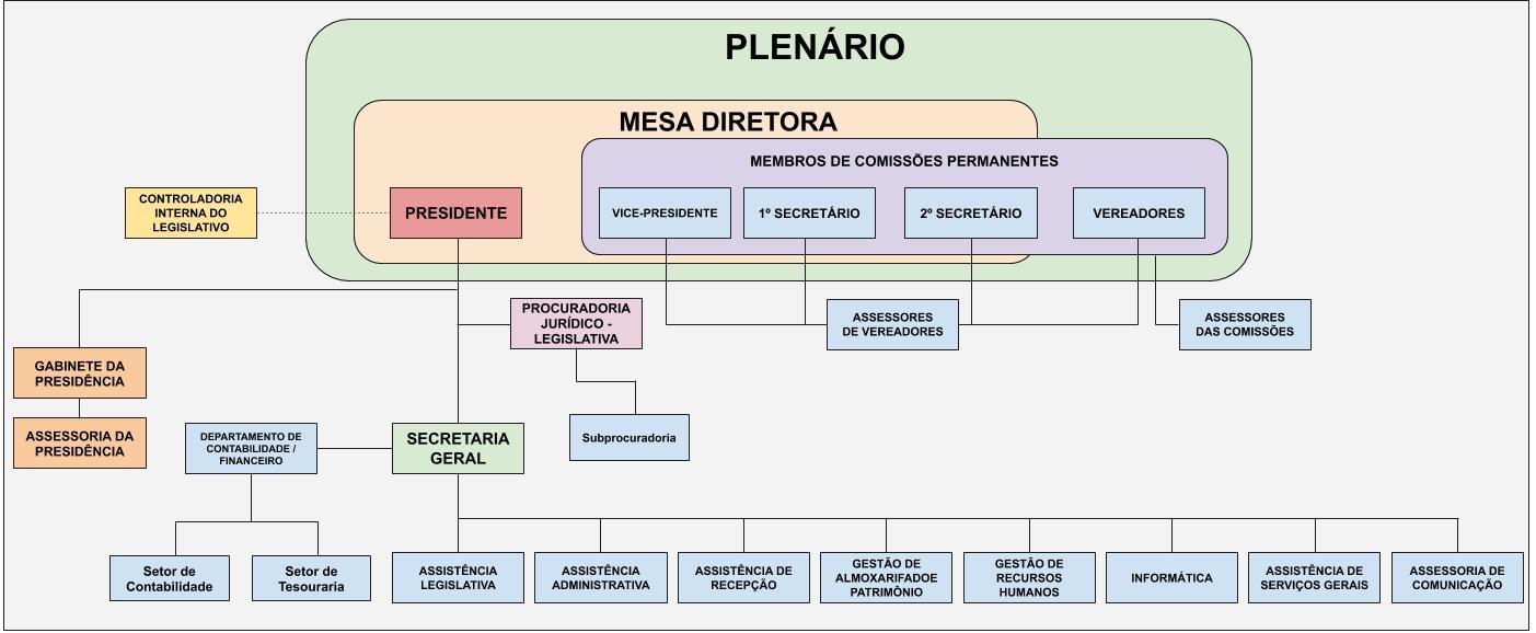 Organograma - Câmara de Vereadores de Cachoeiras de Macacu - RJ - ATUALIZADO