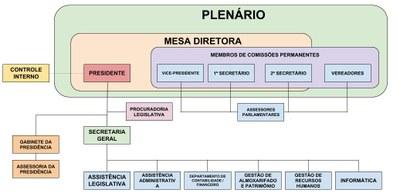 Organograma - Câmara de Vereadores de Cachoeiras de Macacu - RJ