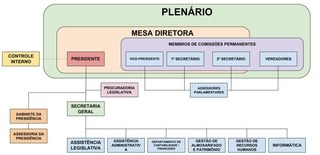 Organograma - Câmara de Vereadores de Cachoeiras de Macacu - RJ_REDUZIDA
