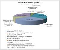 Orçamento 2015 é aprovado após adição de Emendas