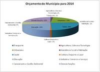 Vereadores aprovam por unanimidade o orçamento de 2014